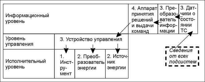 (функциональные связи